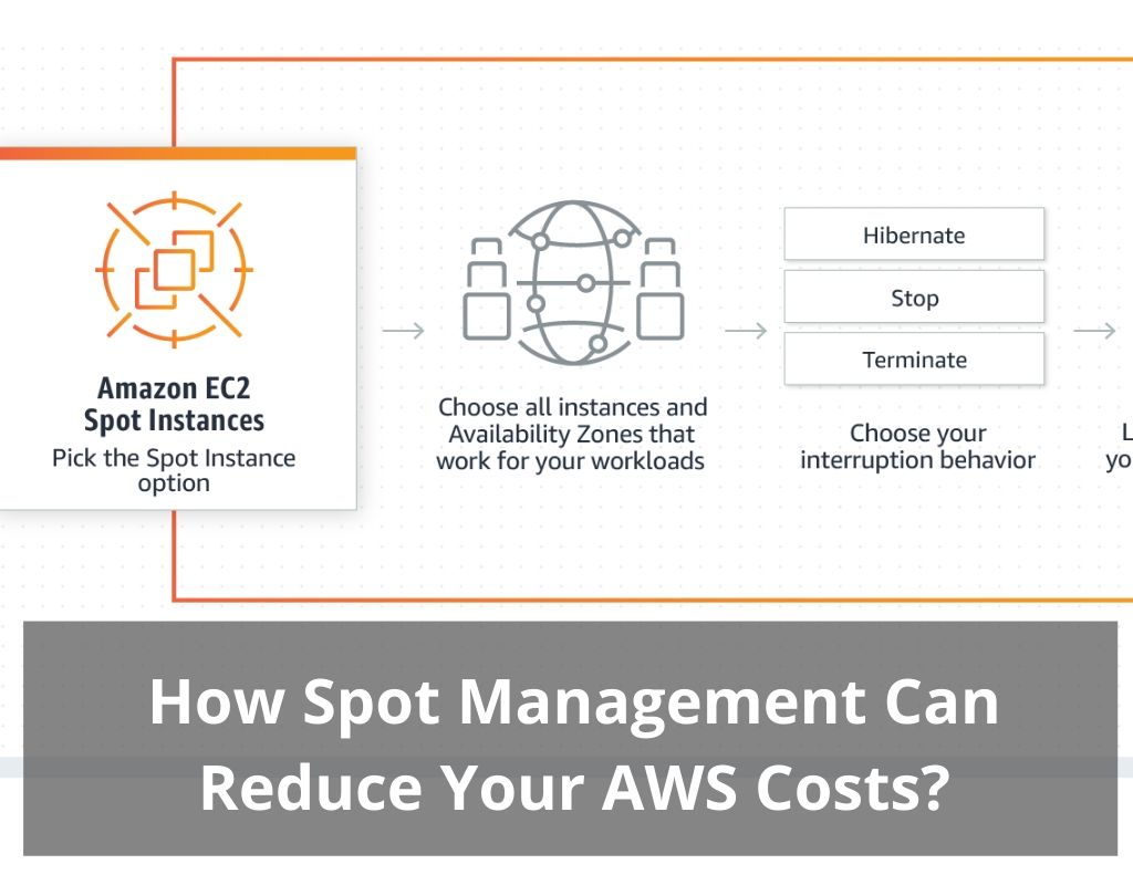 AWS Spot Optmization tips - How Spot Management can Reduce Your AWS Costs?