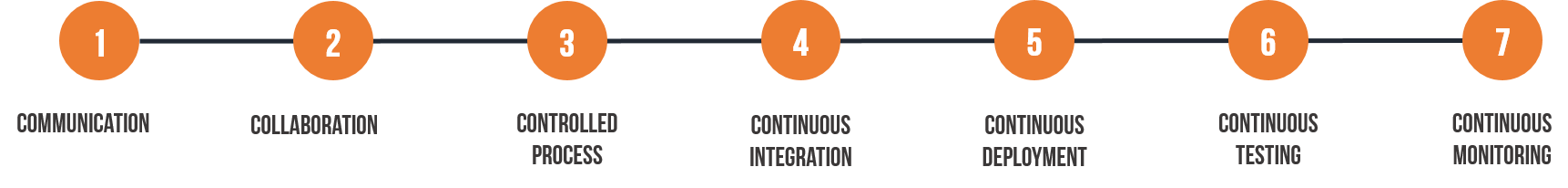 7 Cs of DevOPs Guide - What is DevOps – A Beginner's guide