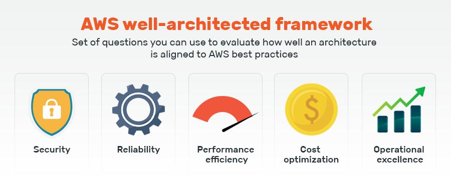 AWS  Well Architected Framework Checklist - AWS Well Architected framework: A Complete Checklist