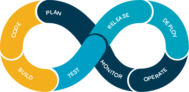 What is DevOps – A Beginner's guide - What is DevOps – A Beginner's guide