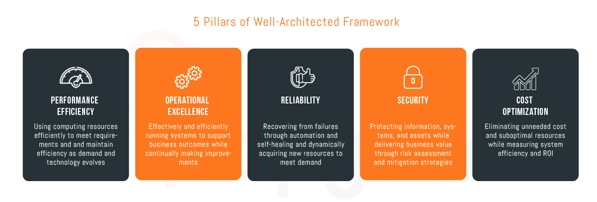 5 pillar of aws Well Architected Framework 01 - Well-Architected Reviews