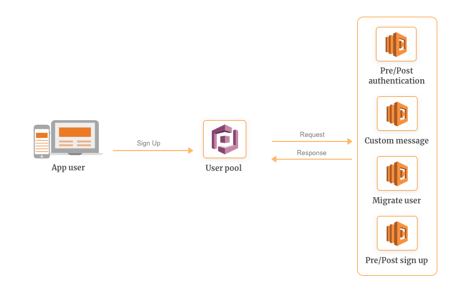 AWS Cognito - Getting Started with AWS Lambda and Use Cases