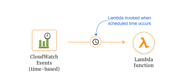AWS Cron Jobs - Getting Started with AWS Lambda and Use Cases