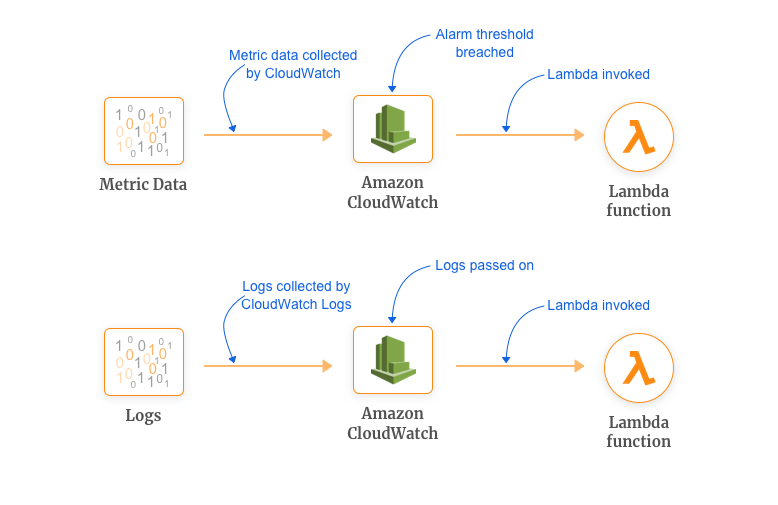 AWS Efficient Monitoring  - Getting Started with AWS Lambda and Use Cases