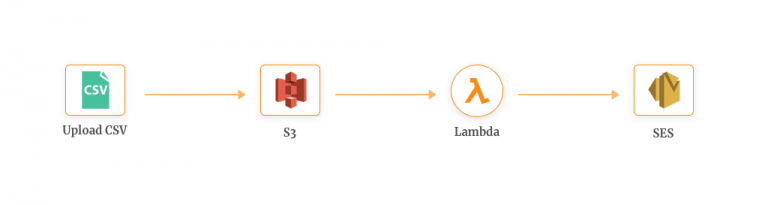 AWS Lambda and SES - Getting Started with AWS Lambda and Use Cases