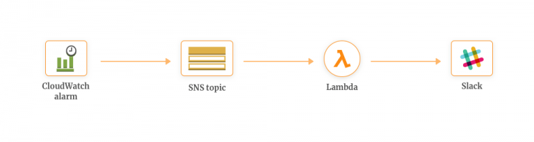AWS Lambda and SNS - Getting Started with AWS Lambda and Use Cases