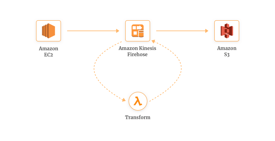 AWS Real time data transformation - Getting Started with AWS Lambda and Use Cases