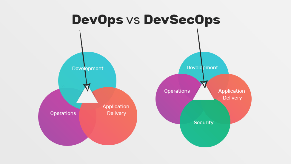 DevSecOps - The Future of Cloud Computing: Top 10 Trends CIOs Should Know