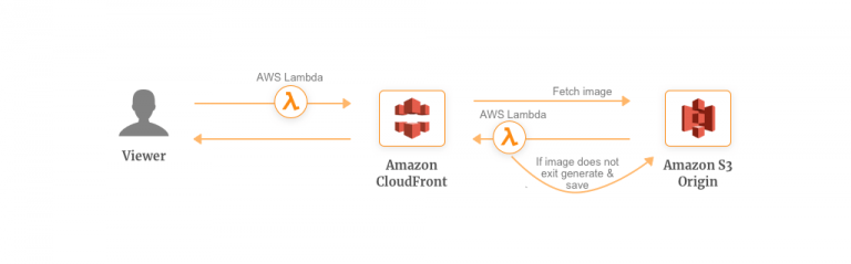Media Transformation - Getting Started with AWS Lambda and Use Cases
