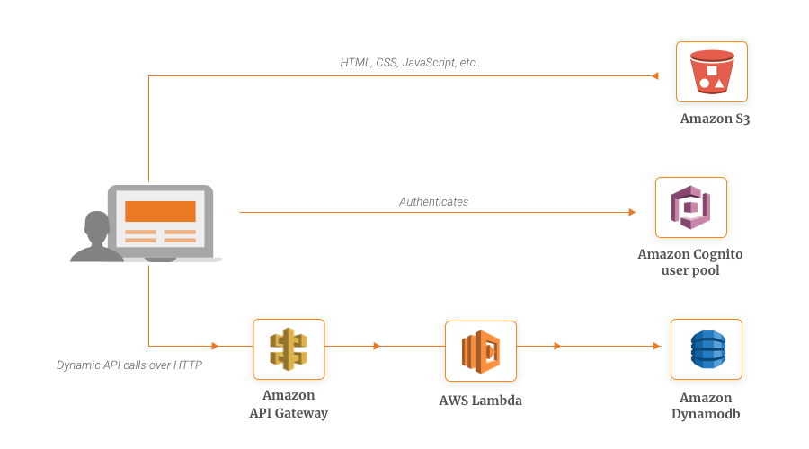 Serverless Website Example - Getting Started with AWS Lambda and Use Cases