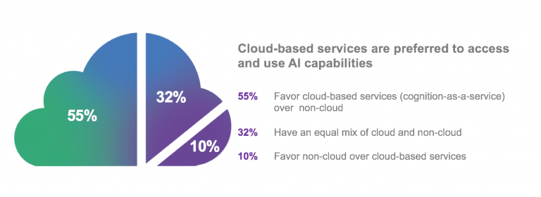 ai - The Future of Cloud Computing: Top 10 Trends CIOs Should Know