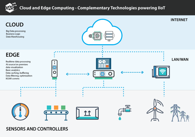 edgecomputing - The Future of Cloud Computing: Top 10 Trends CIOs Should Know