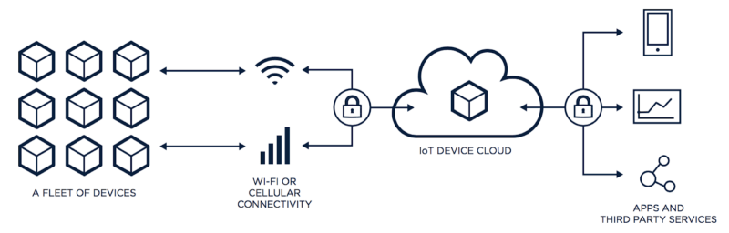 iot - The Future of Cloud Computing: Top 10 Trends CIOs Should Know