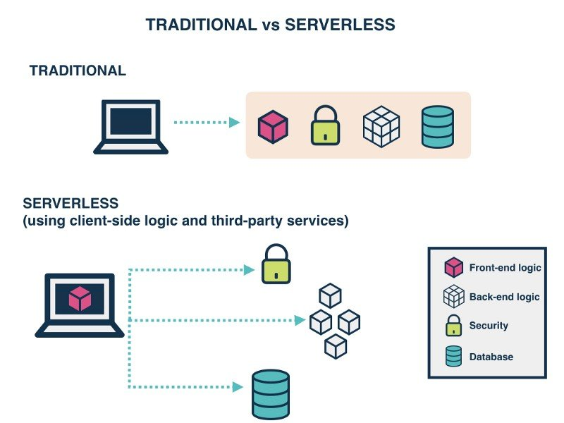 serverless architecture - The Future of Cloud Computing: Top 10 Trends CIOs Should Know