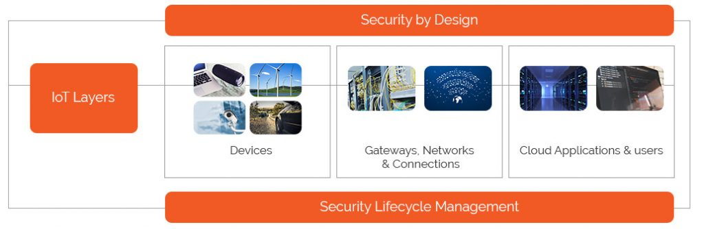 IoT security Lifecycle 1024x334 - Decoding IoT Security issues with AWS