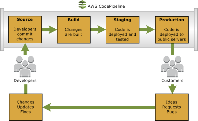 AWS Product deployment pipeline