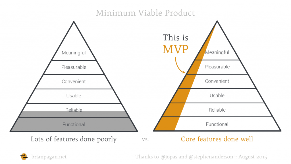 MVP brianpagan.net diagram1 1 1024x576 - Best Ways to Accelerate Product Development on AWS