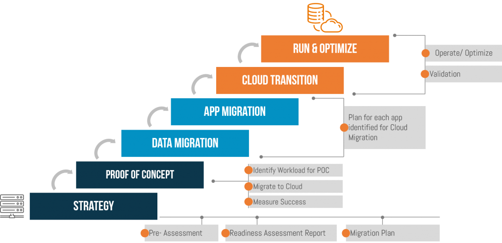 AWS Cloud Migration Process for easy migration 1024x497 - AWS Cloud Migration