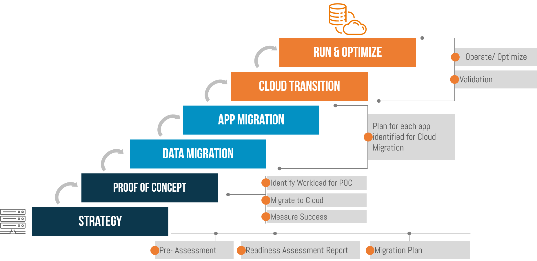 AWS Cloud Migration Process for easy migration