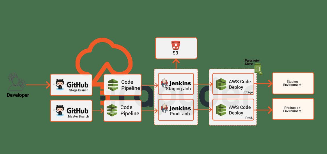 Tix DevOps Case Study Diagram
