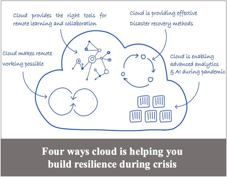 Business Continuity  Leveraging Cloud During Crisis - Home