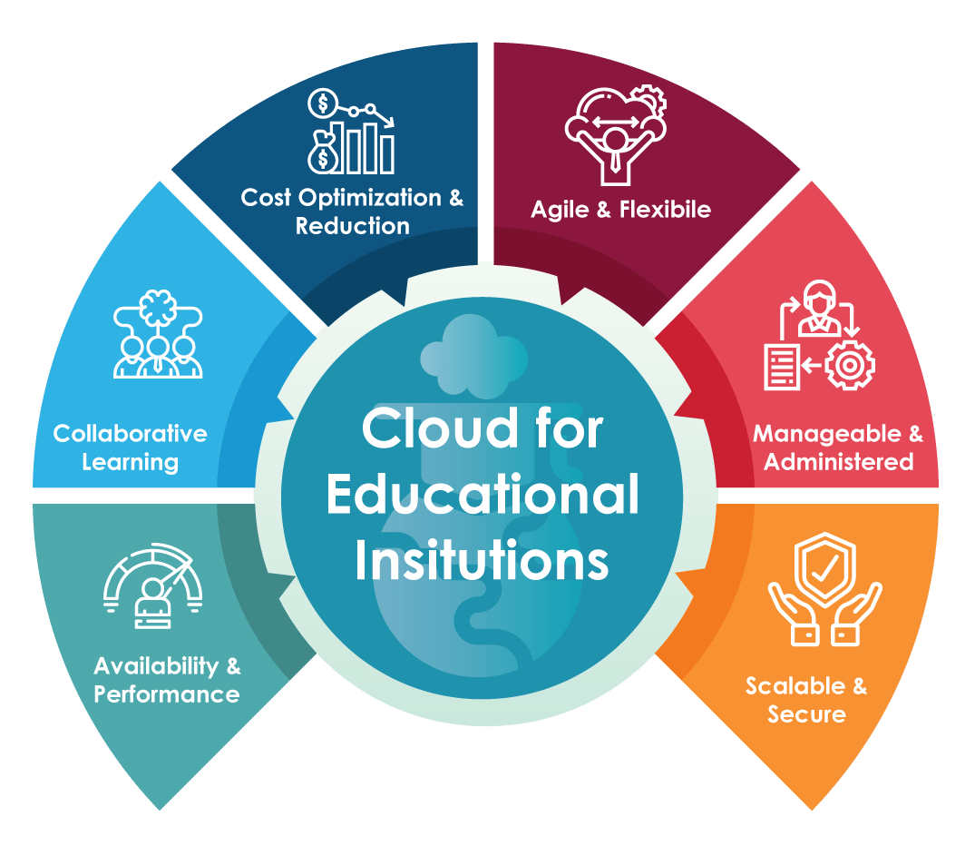 Info-graphics on benefits of educational institutions by adopting cloud solutions and services from Rapyder