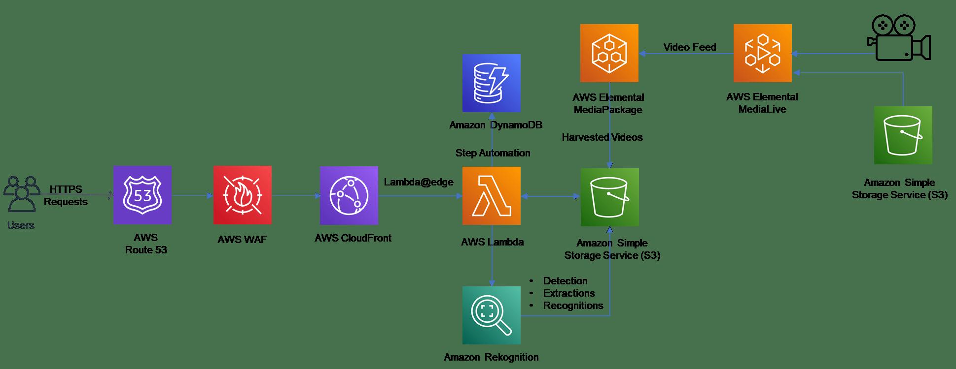 Machine Learning (ML) models