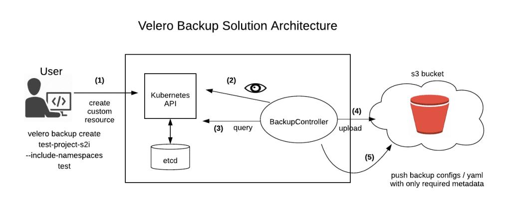 Velero Backup Solution Architecture