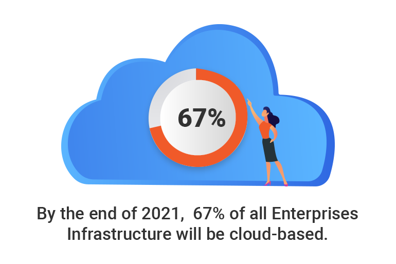 67 % of all enterprises will be cloud based