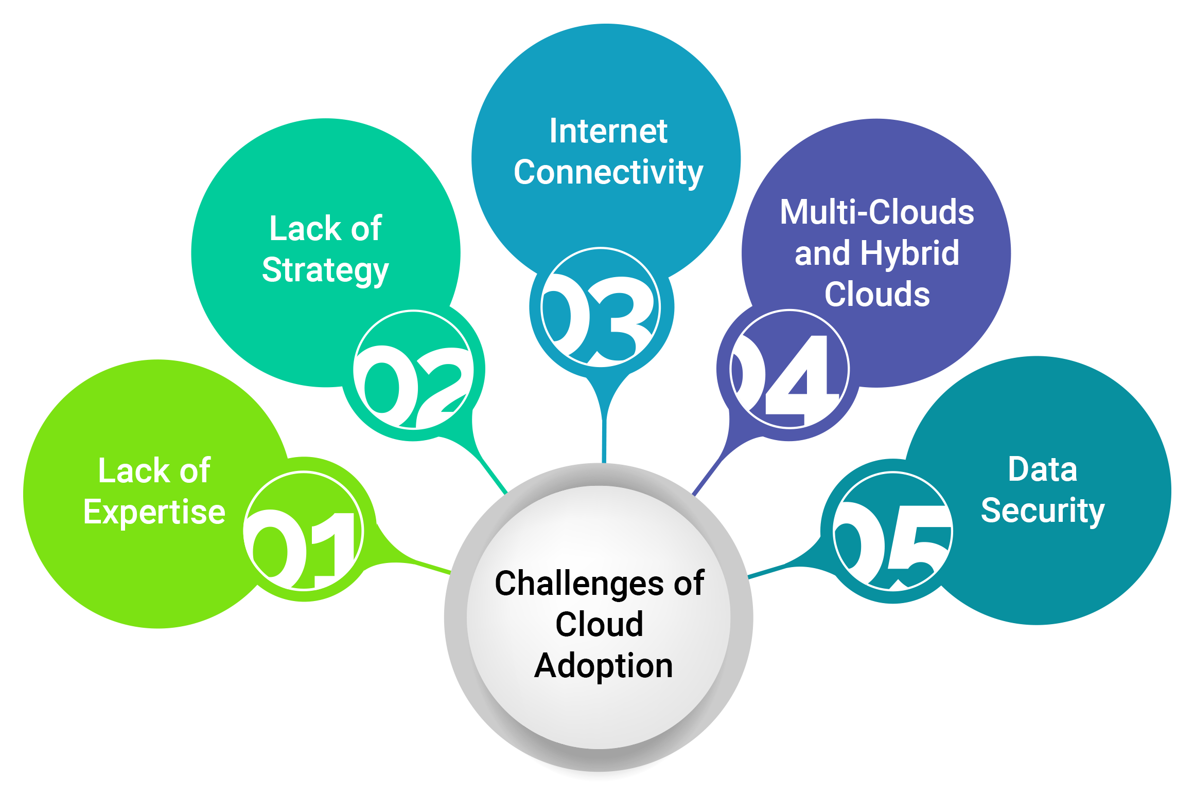 Challenges of cloud adoption